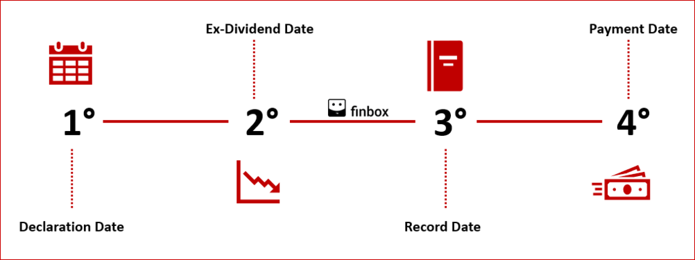 When are dividends paid infographic