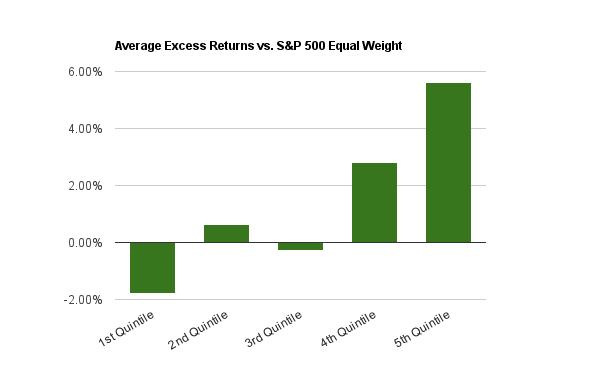 shareholder yield average excess returns backtest