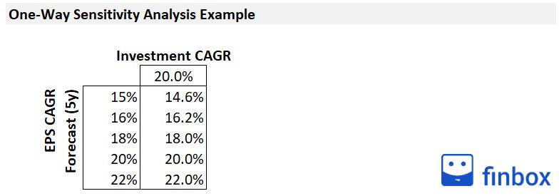 one-way-Sensitivity-Analysis-In-Excel-Tutorial-image-5