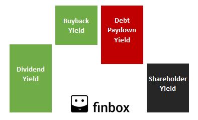 shareholder yield formula infographic