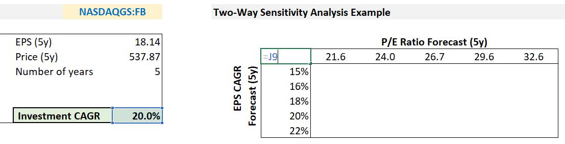 two-way-sensitivity-analysis-excel-tutorial-image-1