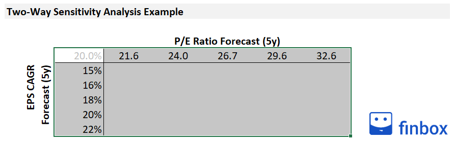 two-way-sensitivity-analysis-excel-tutorial-image-2