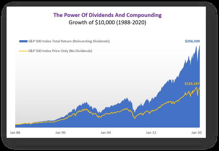 dividends return for S&P500 index