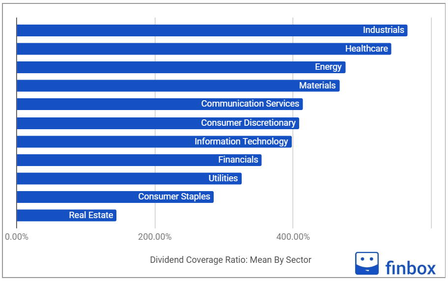 dividend coverage ratio by sector