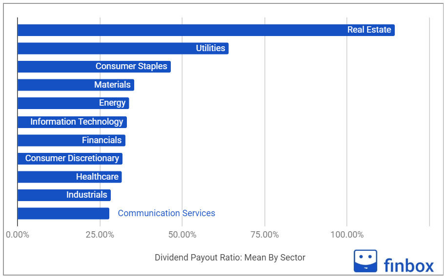 dividend payout ratio by sector