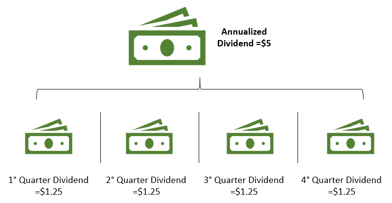 annual dividend rate infographic
