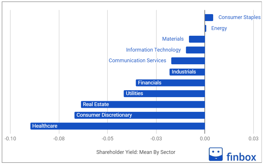 shareholder yield by sector as of July 4 2020
