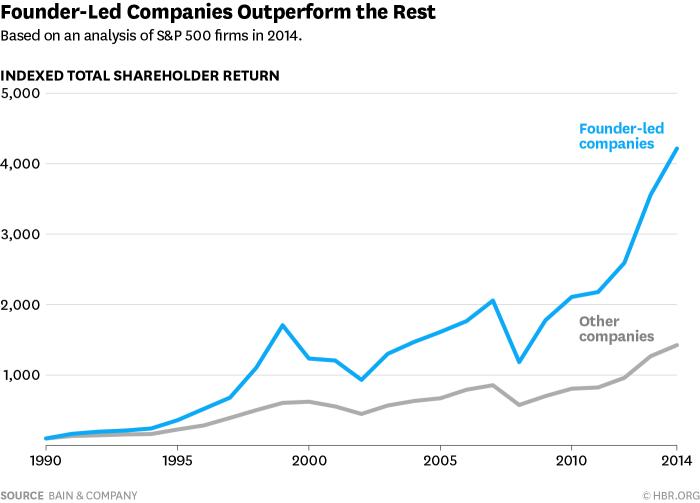 Founder Led Companies Outperform