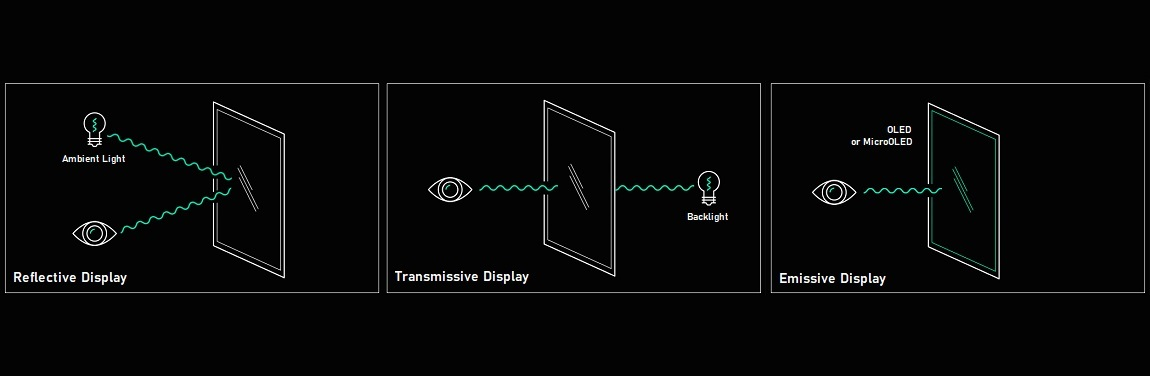 3 Types Of Display V5
