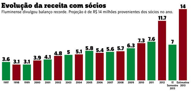 9717aca97e7f8 Grafico-receitas-associados-Fluminense LANIMA20130801 0028 47