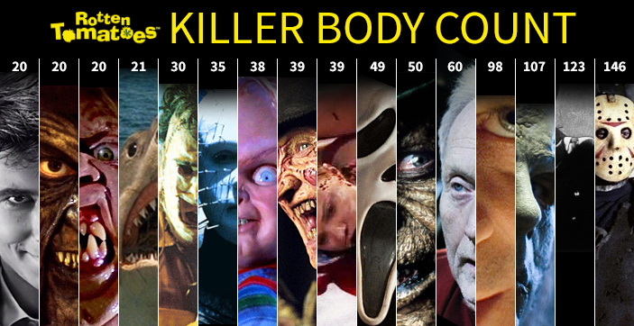 The Killer Body Count Guide << Rotten Tomatoes – Movie and
