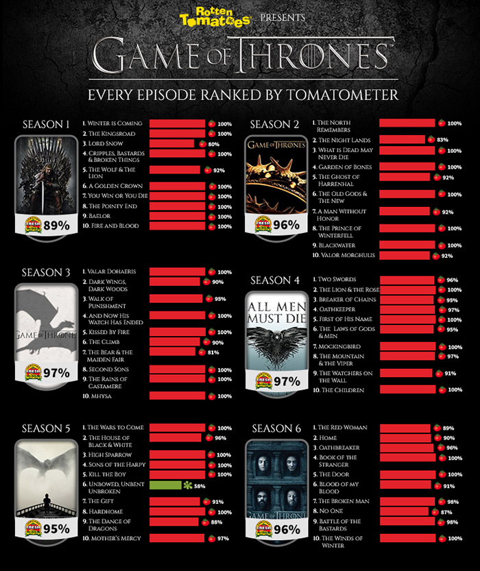 Game of Thrones posters (HBO)