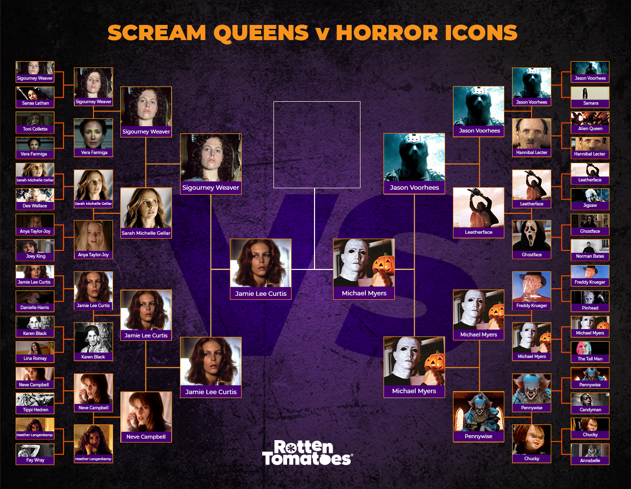 Horror Icons Previous Results << Rotten Tomatoes – Movie and TV News