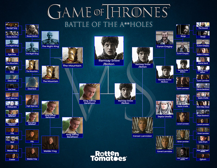 Game of Thrones characters (HBO)
