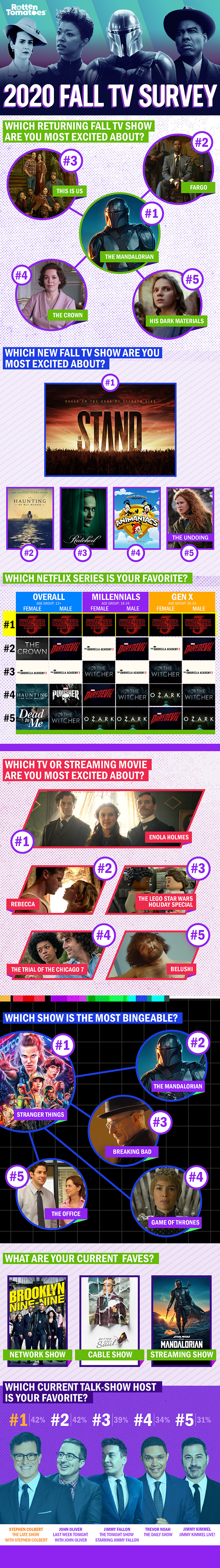 Rotten Tomatoes 2020 Fall TV Survey infographic