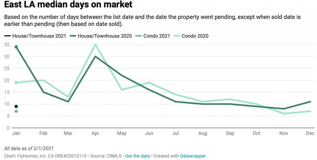 south california housing market update
