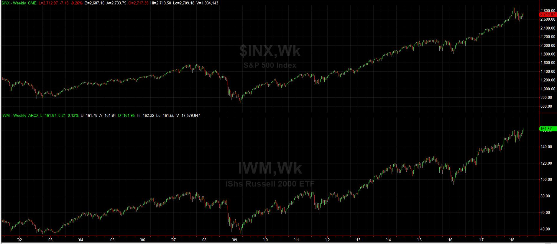 S&P 500 vs. IWM