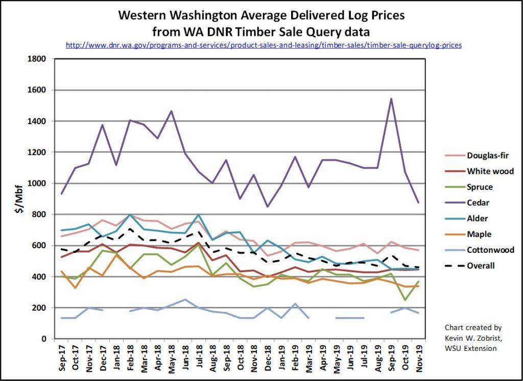 Fall 2019 Western Washington Log Prices Chart