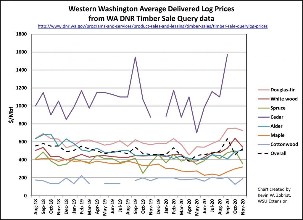Chart showing rising log prices