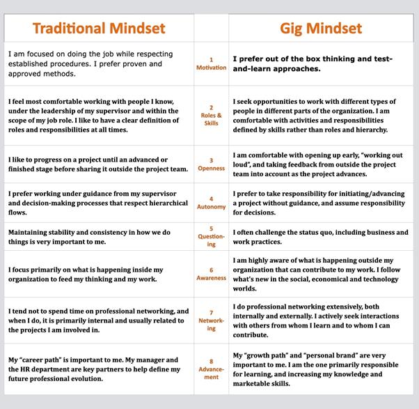 Traditional Mindset vs Gig Mindset