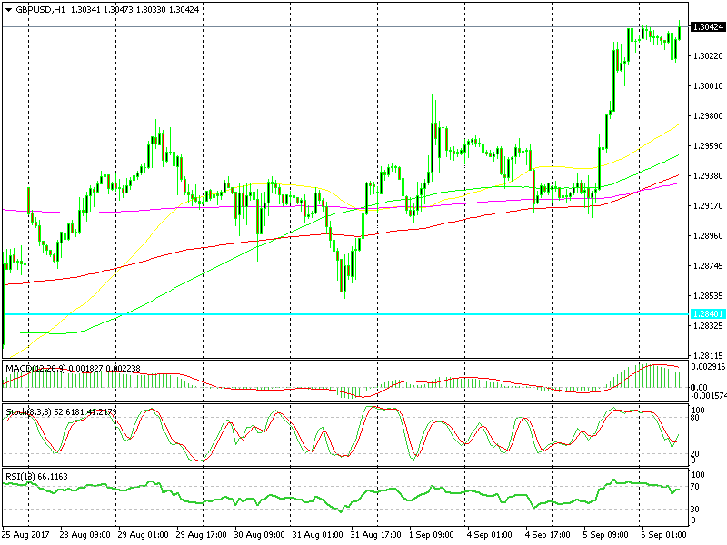 GBP Support & resistance