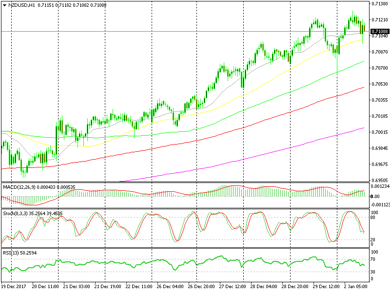 Overbought Stochastic NZD/USD