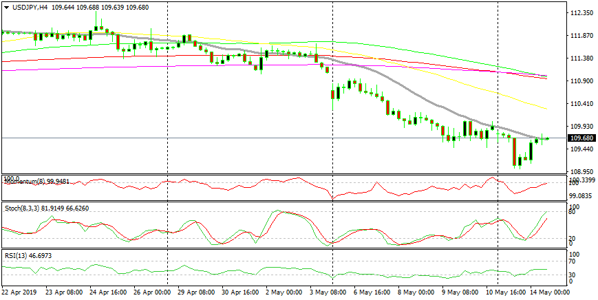 Selling the Pullback in USD/JPY as This Pair Becomes Overbought on the H1 and H4 Charts - Forex News by FX Leaders