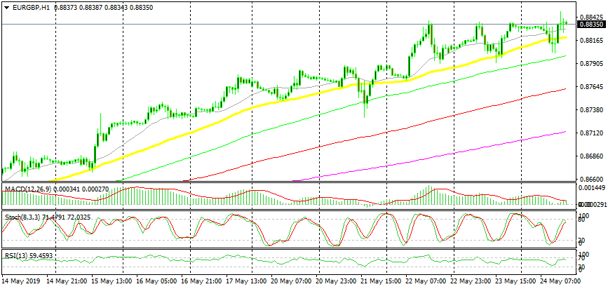 US Session Forex Brief, May 24 - The USD Turns Bearish, While the GBP Jumps on Theresa May's Resignation - Forex News by FX Leaders