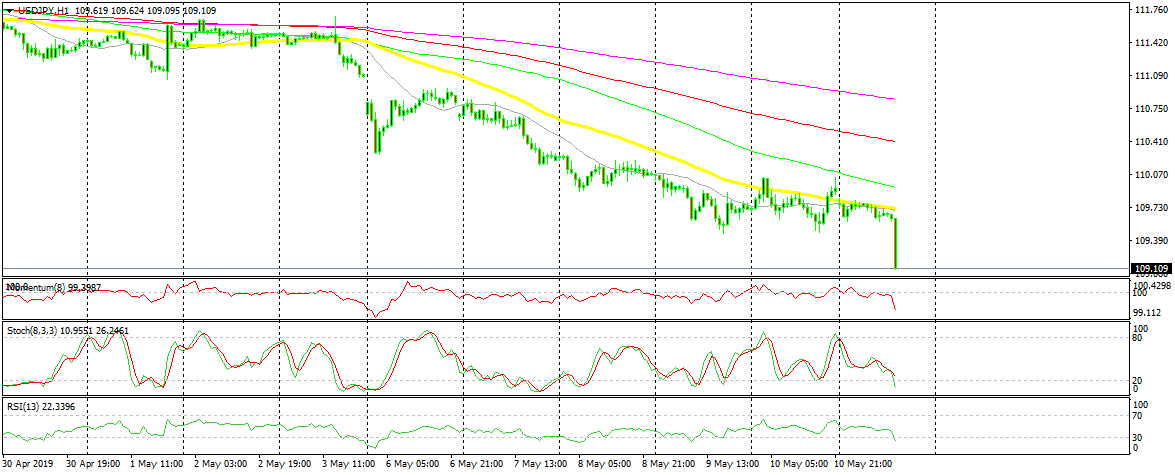 US Session Forex Brief, May 13 - Trade Wars! Expect it to Get Worse Before Getting Better - Forex News by FX Leaders