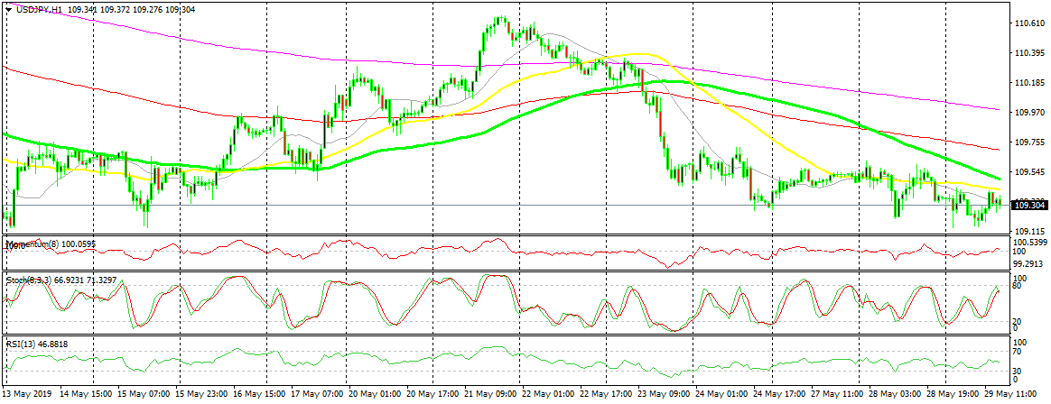 US Session Forex Brief, May 29 - Risk Assets Turn Bearish Again As Sentiment Softens on Escalating Trade Conflict - Forex News by FX Leaders