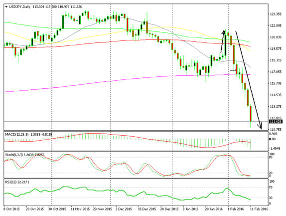 fell more than 1000 pips