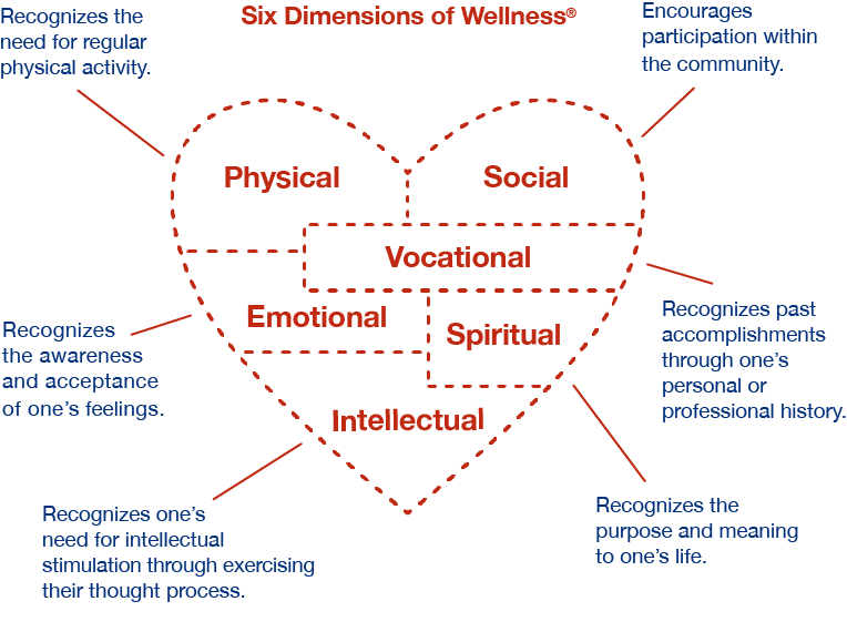Six Dimensions of Wellness®