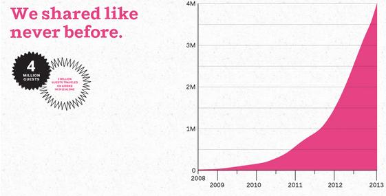 Airbnb: a história de crescimento que você não conhecia 2