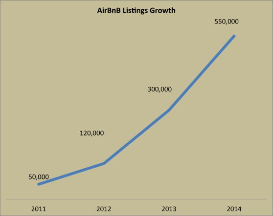 Airbnb: a história de crescimento que você não conhecia 3