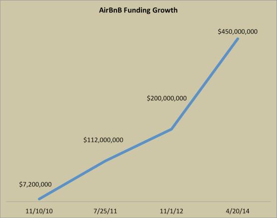 Airbnb: a história de crescimento que você não conhecia 4