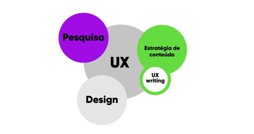 Uma sugestão de abordagem para o processo de UX Writing 1