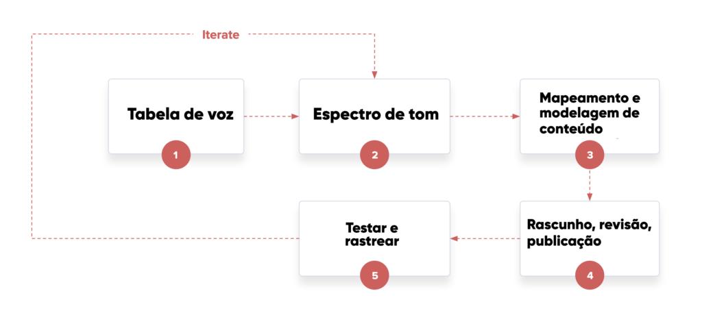 Uma sugestão de abordagem para o processo de UX Writing 3