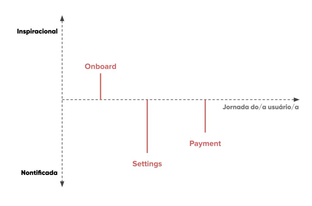 Uma sugestão de abordagem para o processo de UX Writing 12