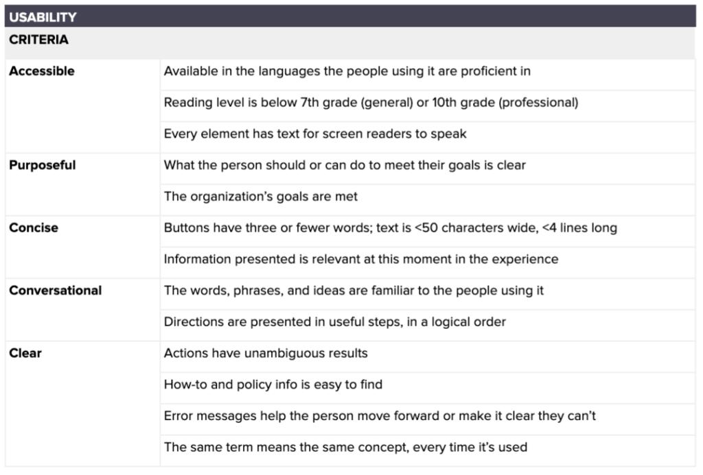 Uma sugestão de abordagem para o processo de UX Writing 15