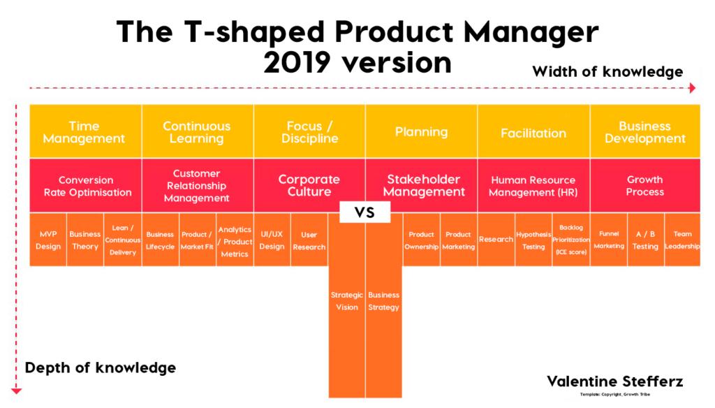 Profissional T-shaped: por que sua empresa deveria buscar por esse perfil? 1