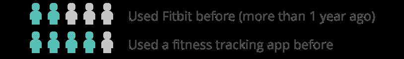 Fitbit: o UX por trás do hábito de se exercitar – Um estudo de caso de UX 5