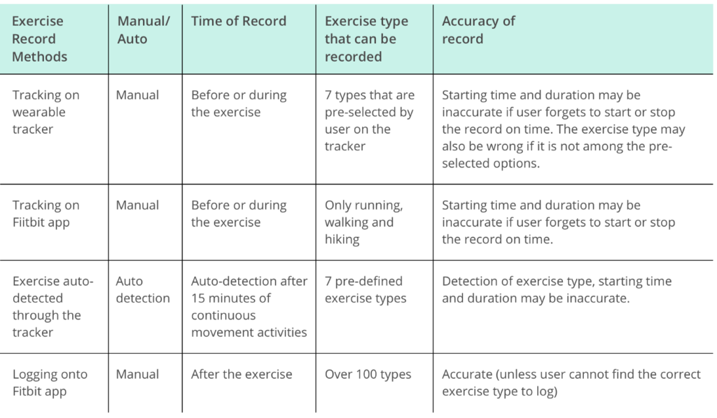 Fitbit: o UX por trás do hábito de se exercitar – Um estudo de caso de UX 10