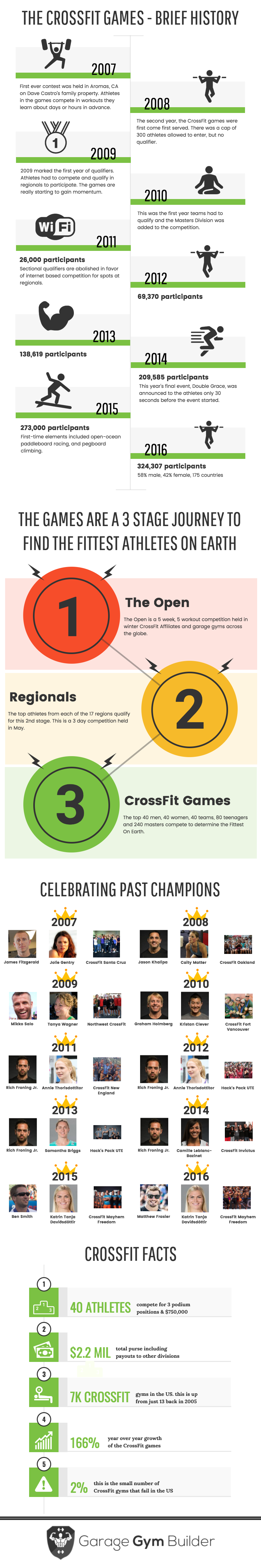 This is an infographic that goes over some basics about the CrossFit Games