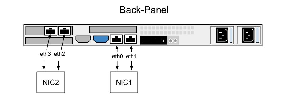 Troubleshooting Network Interface Cards Nic Gemini Data Support