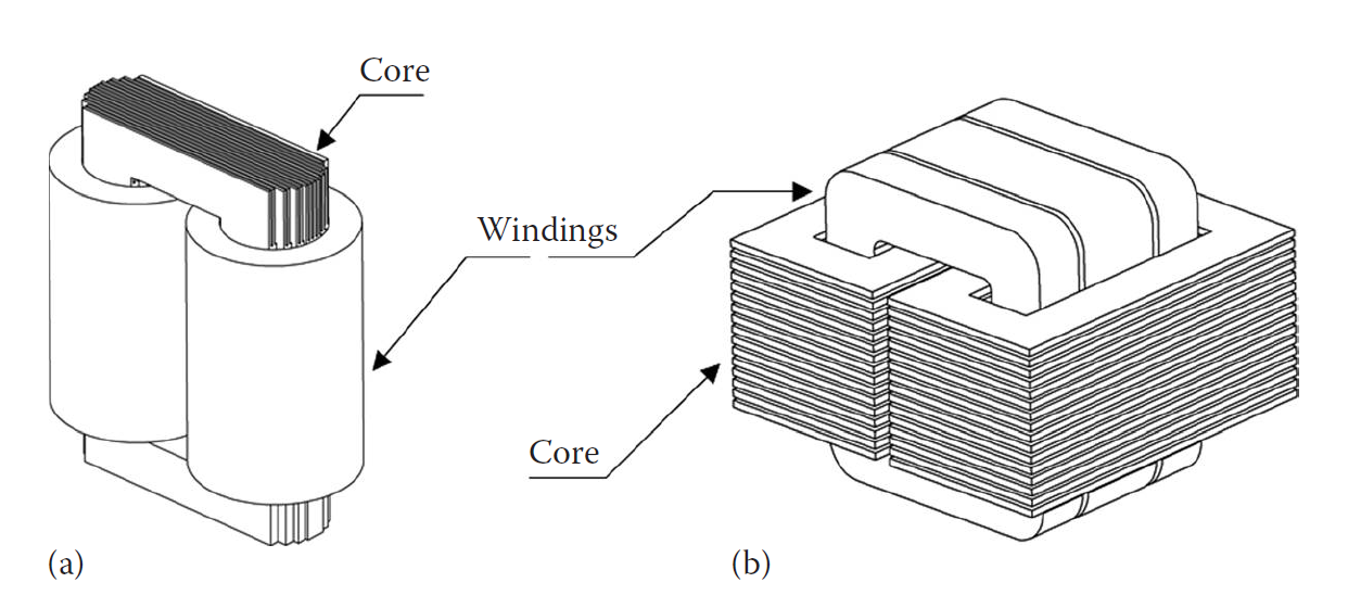 Difference Between Core Form and Shell Form Power