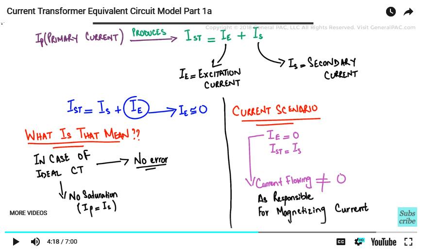 Current Transformer Equivalent Circuit Model Part 1a: The Excitation