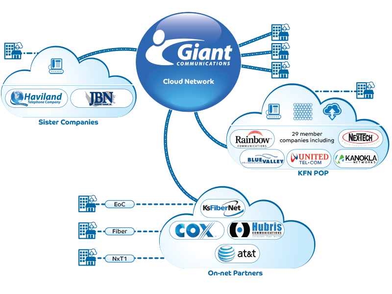 Giant Communications Cloud Network