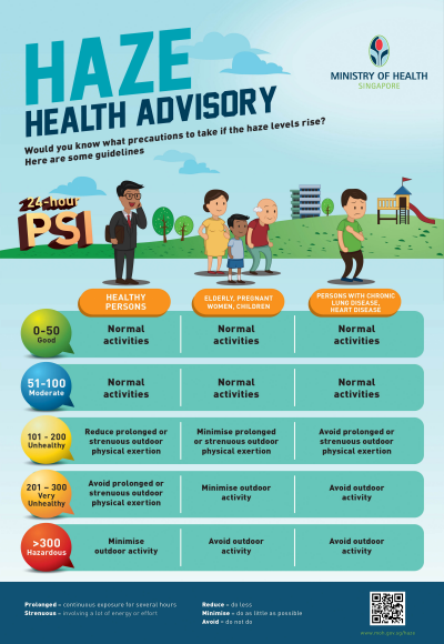 Haze Health Advisory: What Precautions Are Required. Singapore Ministry of Health. Infographic  Image size:400x58px