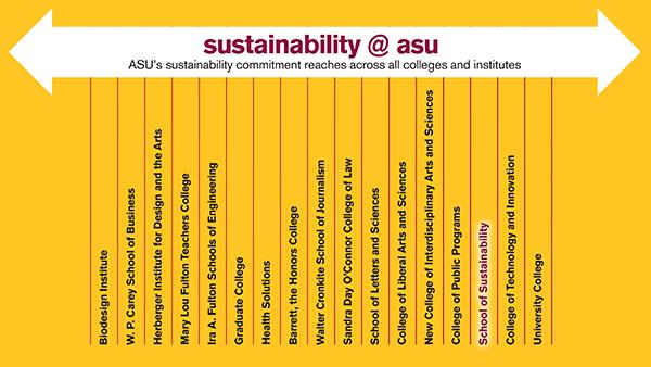 Sustainability is across ASU