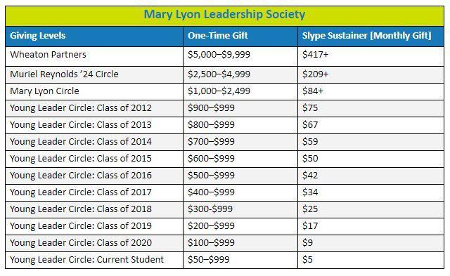 Mary Lyon Leadership Society